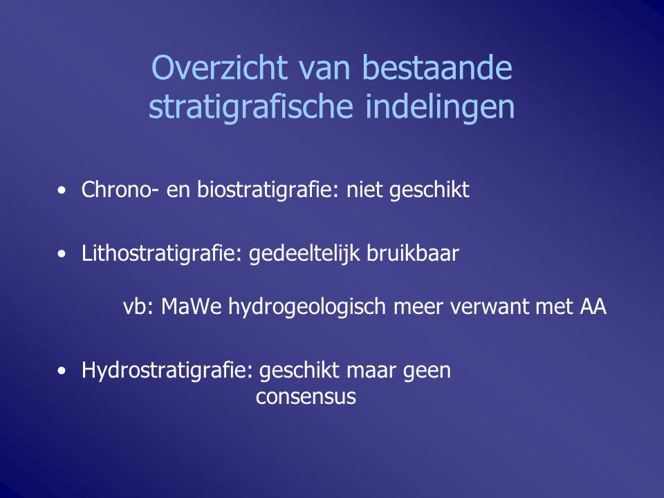 Overzicht van bestaande stratigrafische indelingen Chrono- en biostratigrafie: niet geschikt Lithostratigrafie: gedeeltelijk bruikbaar vb: MaWe hydrog