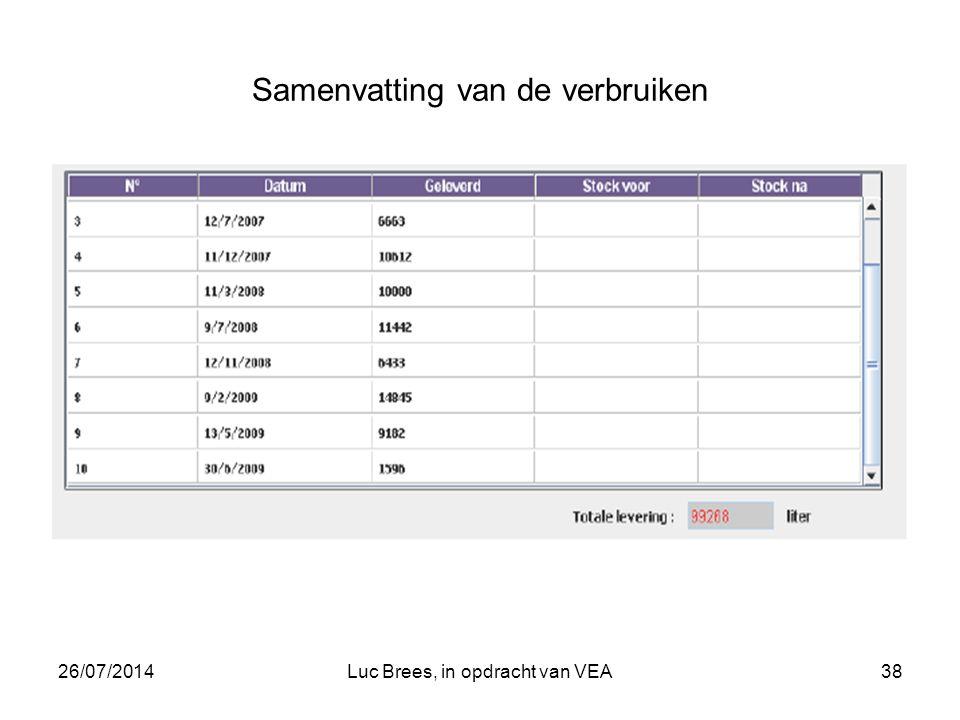 26/07/2014Luc Brees, in opdracht van VEA38 Samenvatting van de verbruiken