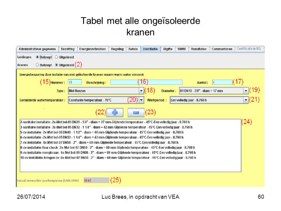 26/07/2014Luc Brees, in opdracht van VEA60 Tabel met alle ongeïsoleerde kranen
