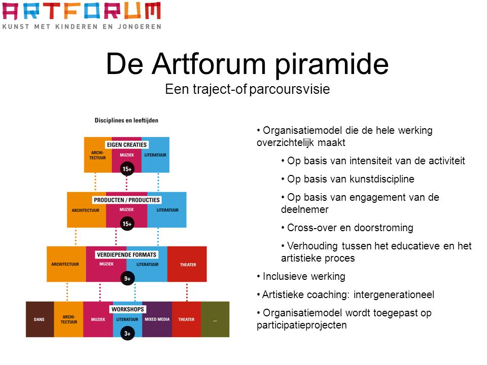 De Artforum piramide Een traject-of parcoursvisie Organisatiemodel die de hele werking overzichtelijk maakt Op basis van intensiteit van de activiteit