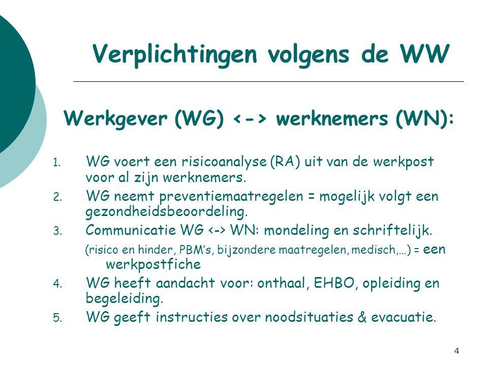 4 Verplichtingen volgens de WW Werkgever (WG) werknemers (WN): 1. WG voert een risicoanalyse (RA) uit van de werkpost voor al zijn werknemers. 2. WG n