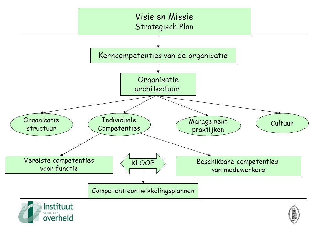 Visie en Missie Strategisch Plan Kerncompetenties van de organisatie Organisatie architectuur Organisatie structuur Individuele Competenties Managemen