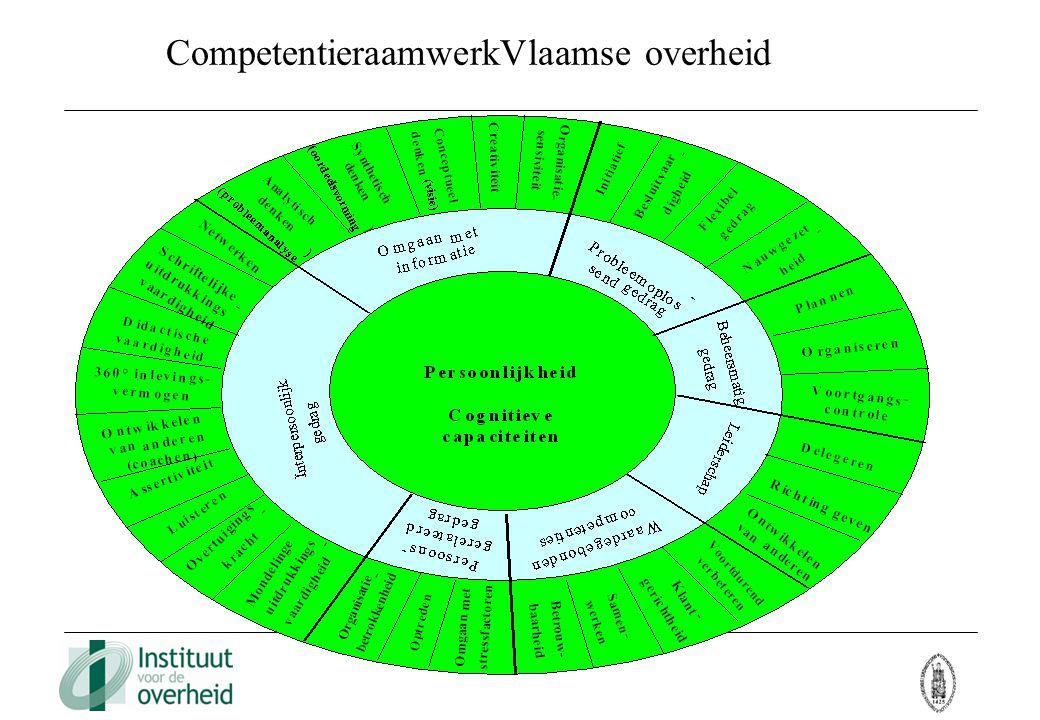 CompetentieraamwerkVlaamse overheid