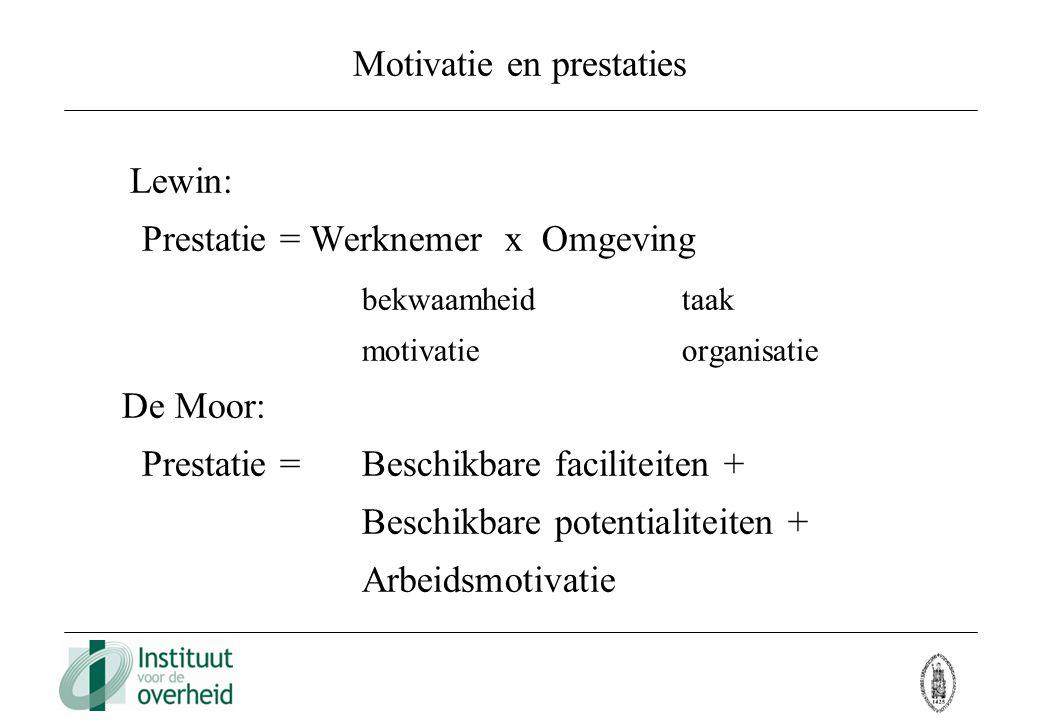 Motivatie en prestaties Lewin: Prestatie = Werknemer x Omgeving bekwaamheidtaak motivatieorganisatie De Moor: Prestatie = Beschikbare faciliteiten + B