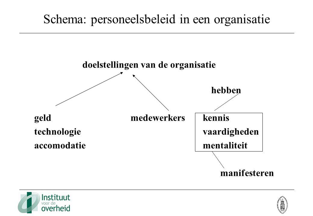Schema: personeelsbeleid in een organisatie doelstellingen van de organisatie hebben geldmedewerkerskennis technologievaardigheden accomodatiementalit