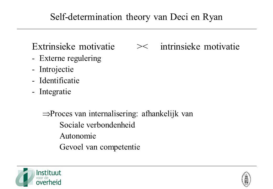 Self-determination theory van Deci en Ryan Extrinsieke motivatie >< intrinsieke motivatie - Externe regulering - Introjectie - Identificatie - Integra