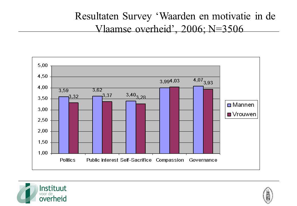Resultaten Survey 'Waarden en motivatie in de Vlaamse overheid', 2006; N=3506