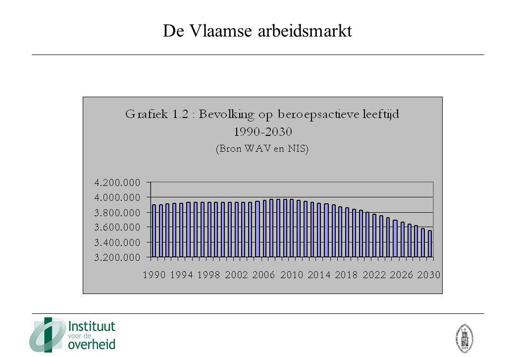 De Vlaamse arbeidsmarkt Bevolking op beroepsactieve leeftijd