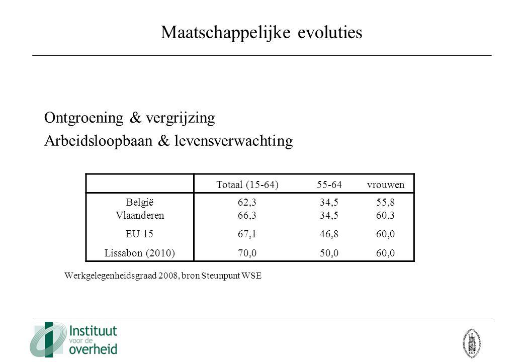 Maatschappelijke evoluties Ontgroening & vergrijzing Arbeidsloopbaan & levensverwachting Werkgelegenheidsgraad 2008, bron Steunpunt WSE Totaal (15-64)