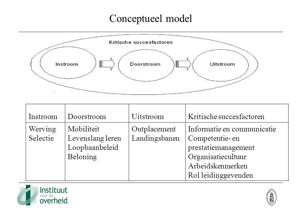 Conceptueel model InstroomDoorstroomUitstroomKritische succesfactoren Werving Selectie Mobiliteit Levenslang leren Loopbaanbeleid Beloning Outplacemen