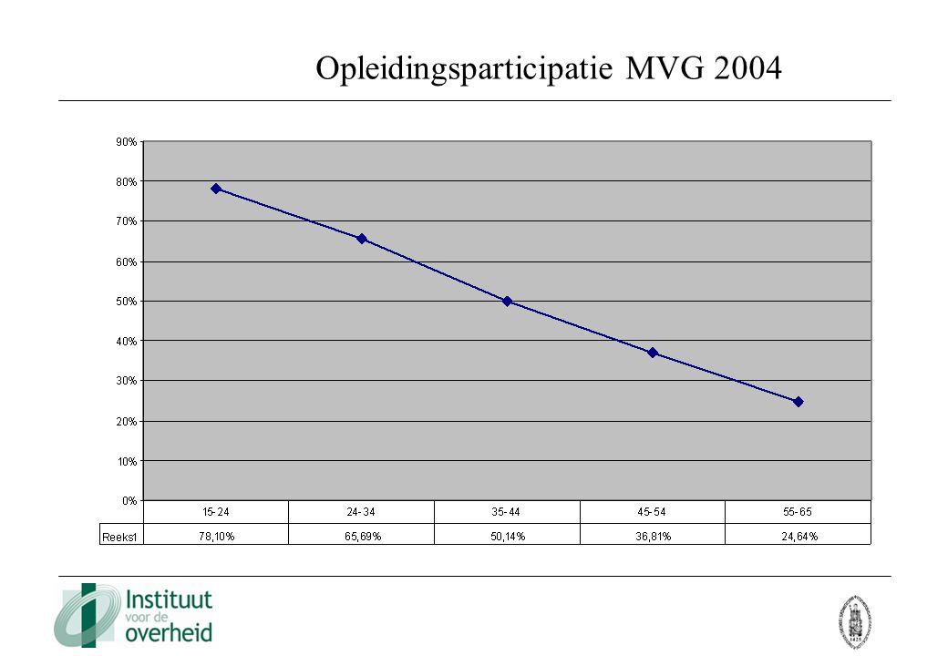 Opleidingsparticipatie MVG 2004