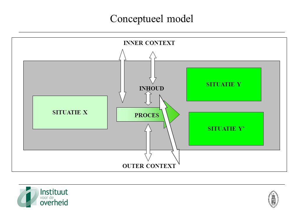 INNER CONTEXT OUTER CONTEXT INHOUD Conceptueel model SITUATIE Y SITUATIE X SITUATIE Y' PROCES