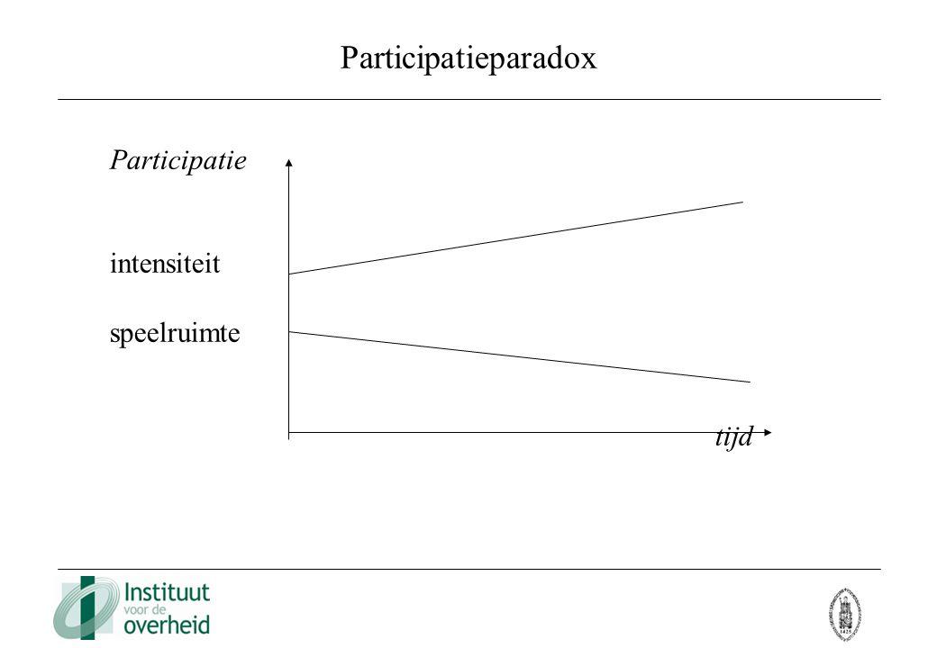 Participatieparadox Participatie intensiteit speelruimte tijd