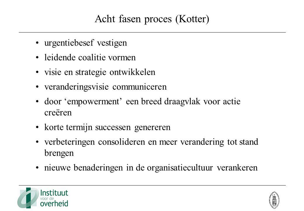 Acht fasen proces (Kotter) urgentiebesef vestigen leidende coalitie vormen visie en strategie ontwikkelen veranderingsvisie communiceren door 'empower