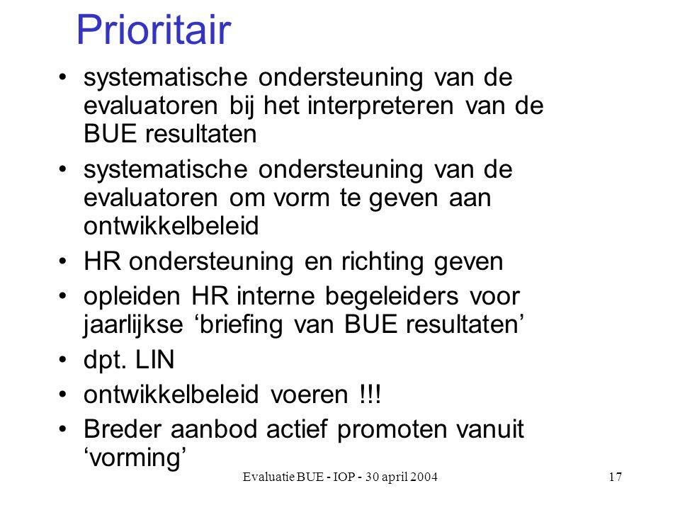 Evaluatie BUE - IOP - 30 april 200417 Prioritair systematische ondersteuning van de evaluatoren bij het interpreteren van de BUE resultaten systematische ondersteuning van de evaluatoren om vorm te geven aan ontwikkelbeleid HR ondersteuning en richting geven opleiden HR interne begeleiders voor jaarlijkse 'briefing van BUE resultaten' dpt.