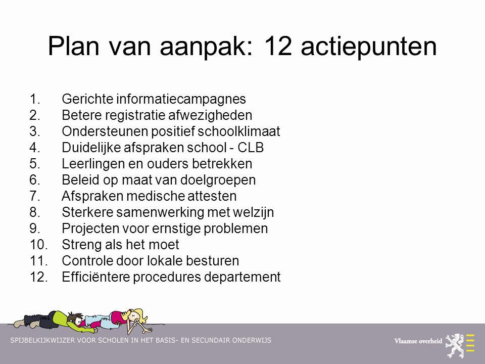 Plan van aanpak: 12 actiepunten 1.Gerichte informatiecampagnes 2.Betere registratie afwezigheden 3.Ondersteunen positief schoolklimaat 4.Duidelijke af