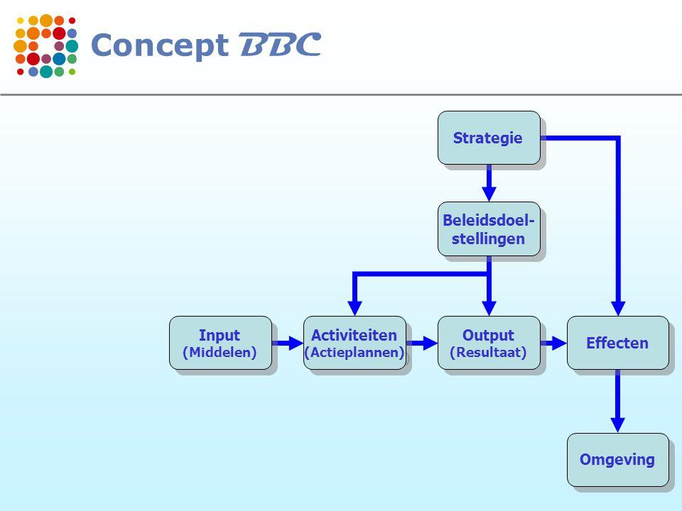 10 Strategie Beleidsdoel- stellingen Beleidsdoel- stellingen Output (Resultaat) Output (Resultaat) Effecten Omgeving Activiteiten (Actieplannen) Activiteiten (Actieplannen) Input (Middelen) Input (Middelen) Concept BBC