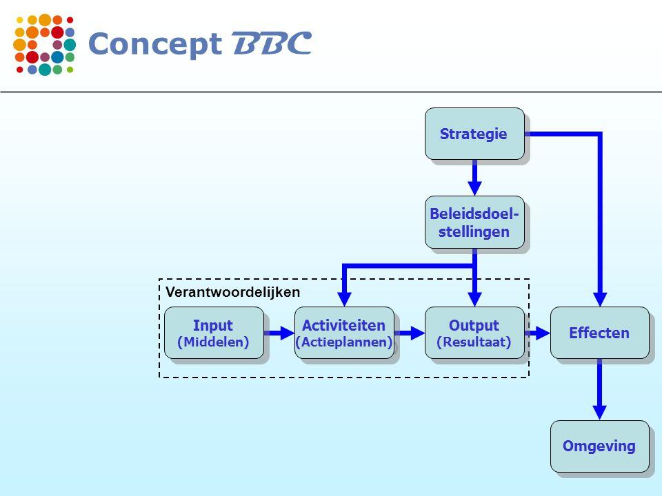 11 Verantwoordelijken Strategie Beleidsdoel- stellingen Beleidsdoel- stellingen Output (Resultaat) Output (Resultaat) Effecten Omgeving Activiteiten (Actieplannen) Activiteiten (Actieplannen) Input (Middelen) Input (Middelen) Concept BBC