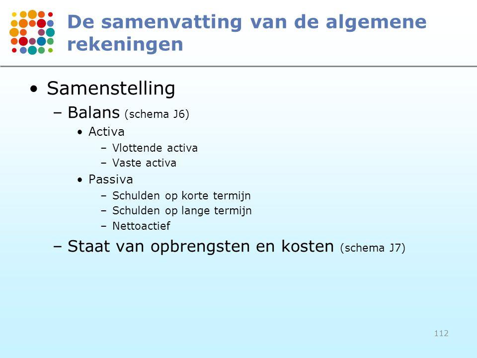 112 De samenvatting van de algemene rekeningen Samenstelling –Balans (schema J6) Activa –Vlottende activa –Vaste activa Passiva –Schulden op korte ter