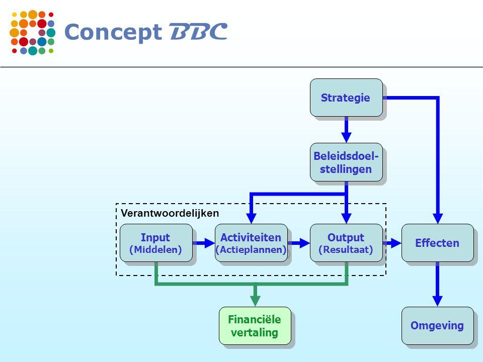 12 Verantwoordelijken Strategie Beleidsdoel- stellingen Beleidsdoel- stellingen Output (Resultaat) Output (Resultaat) Effecten Omgeving Activiteiten (Actieplannen) Activiteiten (Actieplannen) Input (Middelen) Input (Middelen) Financiële vertaling Financiële vertaling Concept BBC