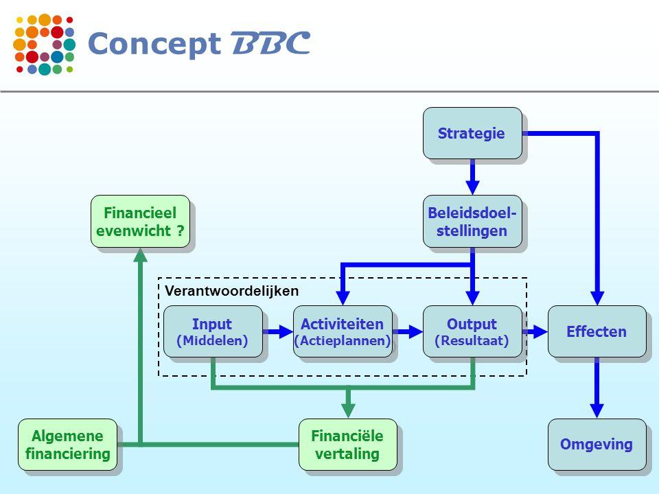 13 Verantwoordelijken Strategie Beleidsdoel- stellingen Beleidsdoel- stellingen Output (Resultaat) Output (Resultaat) Effecten Omgeving Activiteiten (Actieplannen) Activiteiten (Actieplannen) Input (Middelen) Input (Middelen) Financiële vertaling Financiële vertaling Algemene financiering Algemene financiering Financieel evenwicht .