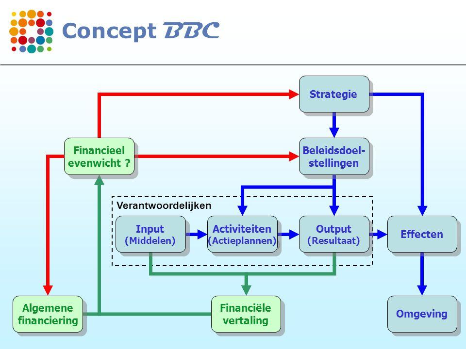 14 Verantwoordelijken Strategie Beleidsdoel- stellingen Beleidsdoel- stellingen Output (Resultaat) Output (Resultaat) Effecten Omgeving Activiteiten (Actieplannen) Activiteiten (Actieplannen) Input (Middelen) Input (Middelen) Financiële vertaling Financiële vertaling Algemene financiering Algemene financiering Financieel evenwicht .