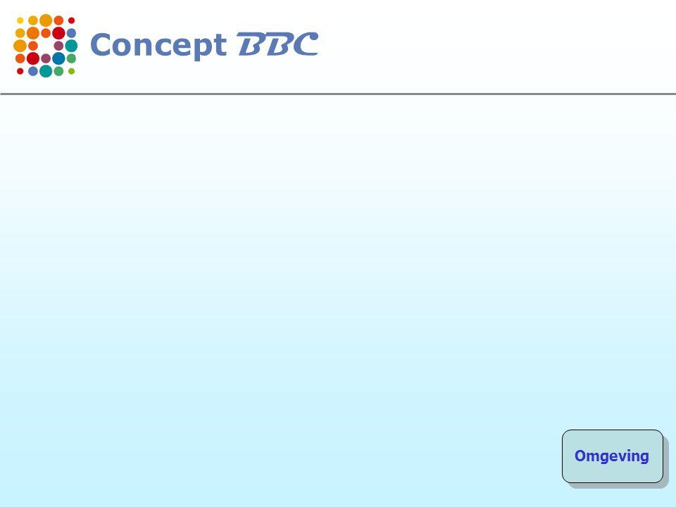 105 De samenstelling van de jaarrekening De organieke decreten: ??.