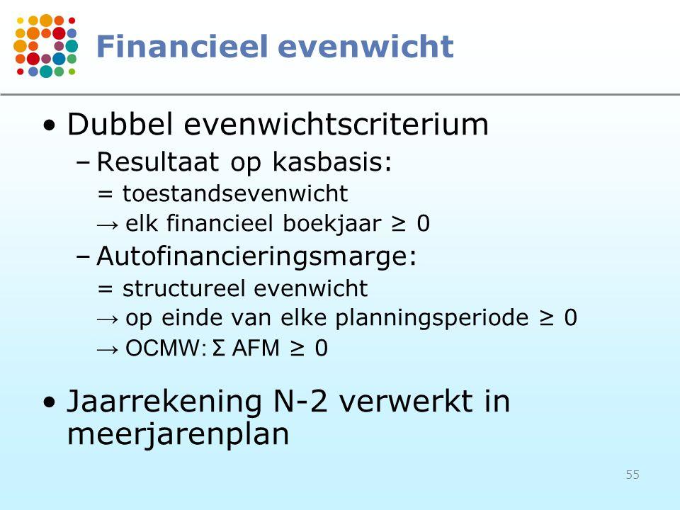 55 Financieel evenwicht Dubbel evenwichtscriterium –Resultaat op kasbasis: = toestandsevenwicht → elk financieel boekjaar ≥ 0 –Autofinancieringsmarge: