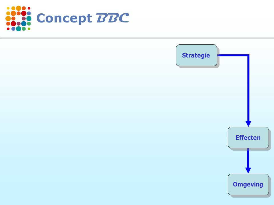 6 Strategie Effecten Omgeving Concept BBC