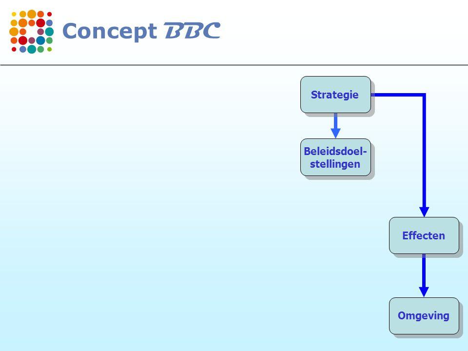 7 Strategie Beleidsdoel- stellingen Beleidsdoel- stellingen Effecten Omgeving Concept BBC