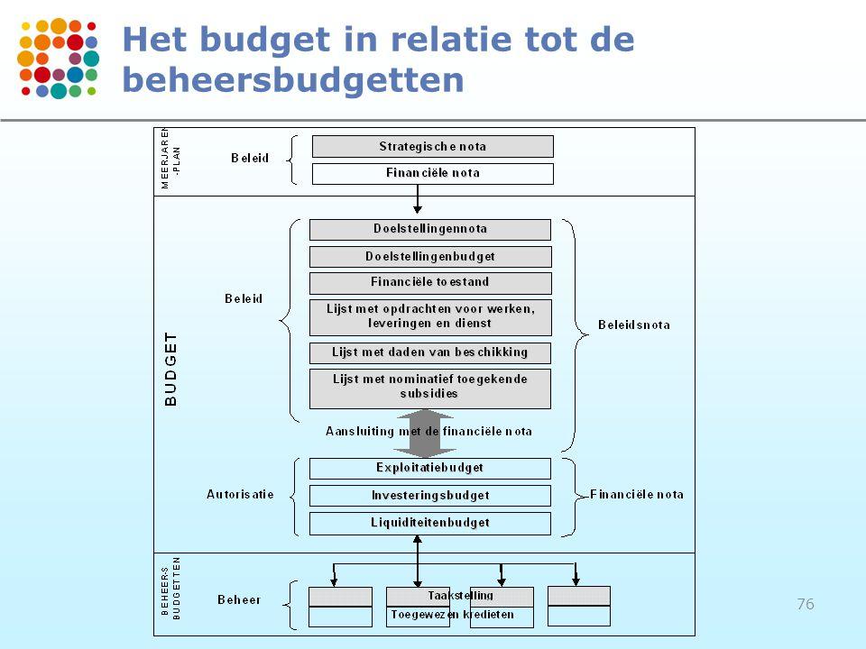 76 Het budget in relatie tot de beheersbudgetten
