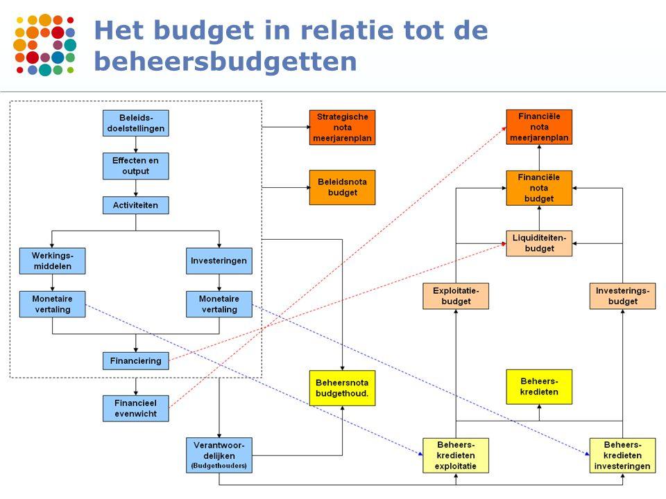77 Het budget in relatie tot de beheersbudgetten