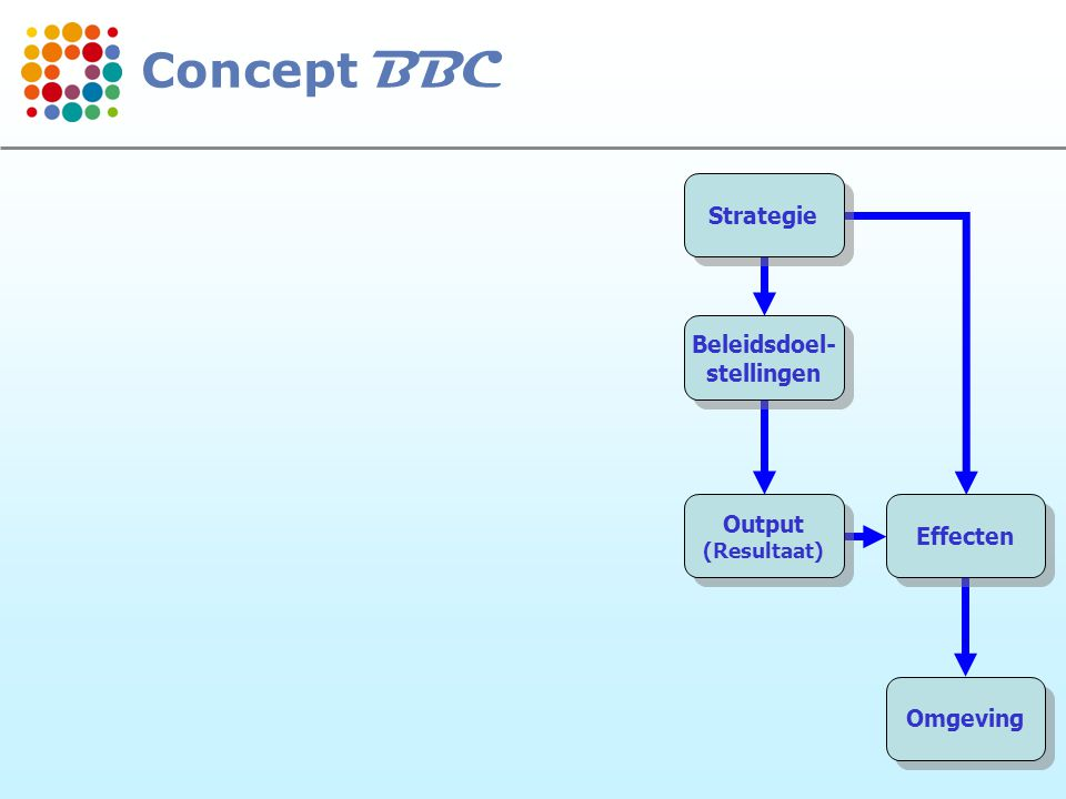 9 Strategie Beleidsdoel- stellingen Beleidsdoel- stellingen Output (Resultaat) Output (Resultaat) Effecten Omgeving Activiteiten (Actieplannen) Activiteiten (Actieplannen) Concept BBC