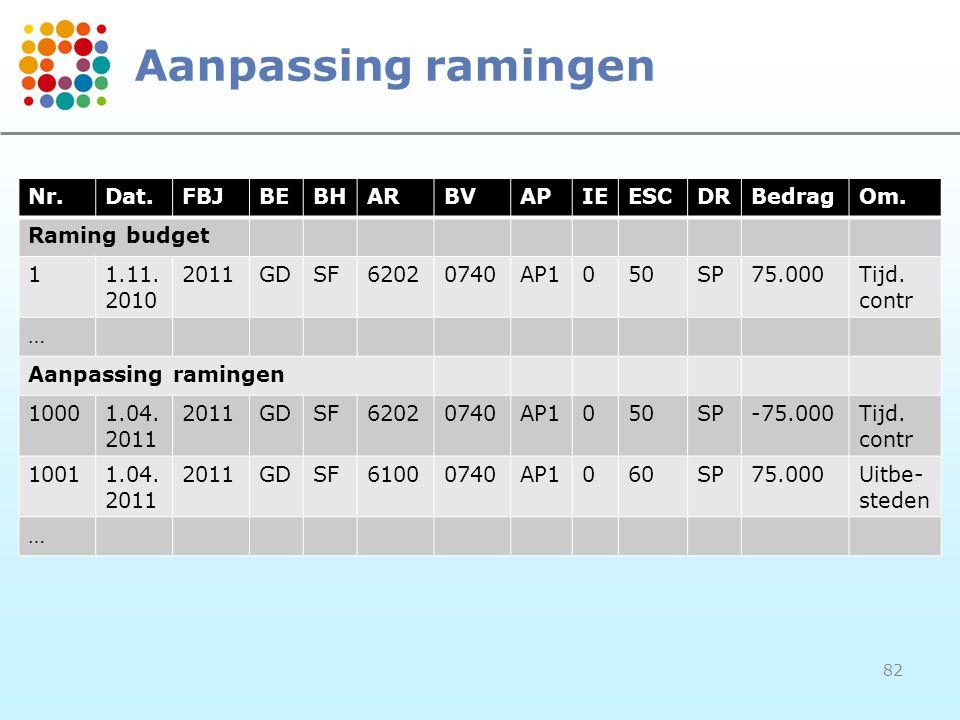 82 Aanpassing ramingen Nr.Dat.FBJBEBHARBVAPIEESCDRBedragOm. Raming budget 11.11. 2010 2011GDSF62020740AP1050SP75.000Tijd. contr … Aanpassing ramingen