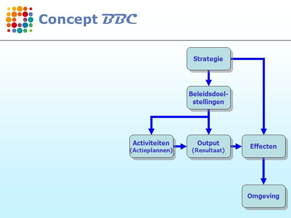 9 Strategie Beleidsdoel- stellingen Beleidsdoel- stellingen Output (Resultaat) Output (Resultaat) Effecten Omgeving Activiteiten (Actieplannen) Activi