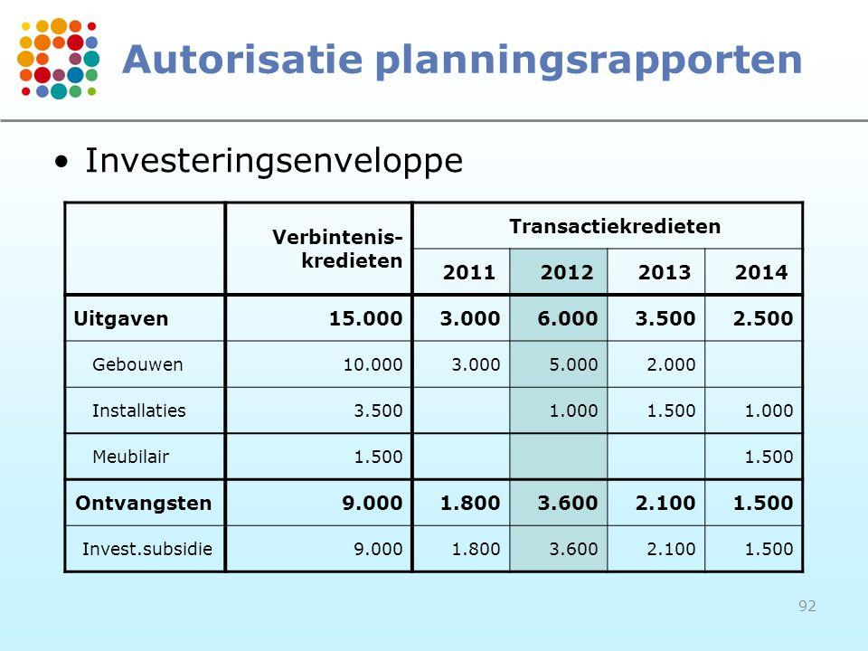 92 Autorisatie planningsrapporten Verbintenis- kredieten Transactiekredieten 2011201220132014 Uitgaven15.0003.0006.0003.5002.500 Gebouwen10.0003.0005.