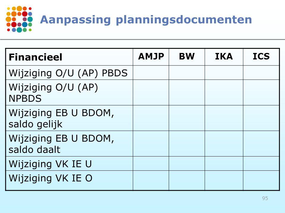 95 Aanpassing planningsdocumenten Financieel AMJPBWIKAICS Wijziging O/U (AP) PBDS Wijziging O/U (AP) NPBDS Wijziging EB U BDOM, saldo gelijk Wijziging