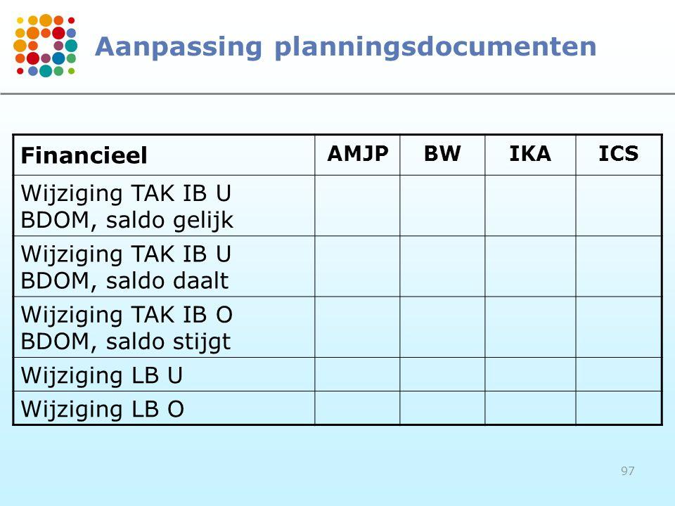 97 Aanpassing planningsdocumenten Financieel AMJPBWIKAICS Wijziging TAK IB U BDOM, saldo gelijk Wijziging TAK IB U BDOM, saldo daalt Wijziging TAK IB
