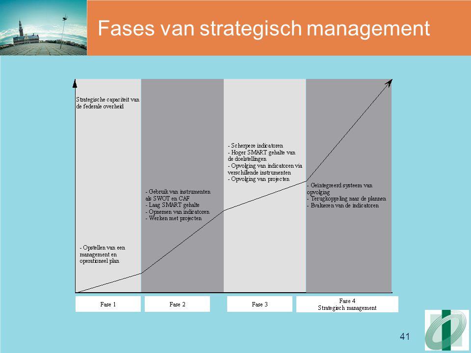 41 Fases van strategisch management