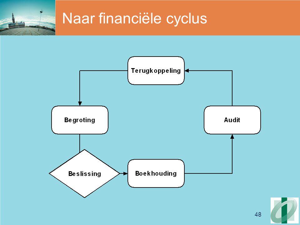 48 Naar financiële cyclus