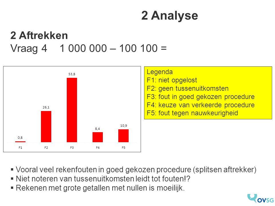 2 Analyse  Vooral veel rekenfouten in goed gekozen procedure (splitsen aftrekker)  Niet noteren van tussenuitkomsten leidt tot fouten!.