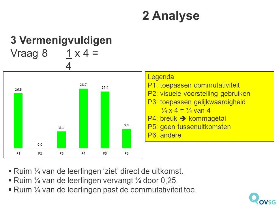 2 Analyse Legenda P1: toepassen commutativiteit P2: visuele voorstelling gebruiken P3: toepassen gelijkwaardigheid ¼ x 4 = ¼ van 4 P4: breuk  kommagetal P5: geen tussenuitkomsten P6: andere  Ruim ¼ van de leerlingen 'ziet' direct de uitkomst.