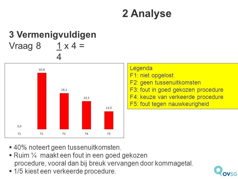 2 Analyse  40% noteert geen tussenuitkomsten.  Ruim ¼ maakt een fout in een goed gekozen procedure, vooral dan bij breuk vervangen door kommagetal.