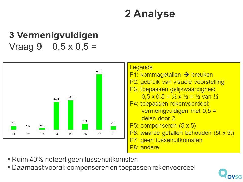2 Analyse Legenda P1: kommagetallen  breuken P2: gebruik van visuele voorstelling P3: toepassen gelijkwaardigheid 0,5 x 0,5 = ½ x ½ = ½ van ½ P4: toepassen rekenvoordeel: vermenigvuldigen met 0,5 = delen door 2 P5: compenseren (5 x 5) P6: waarde getallen behouden (5t x 5t) P7: geen tussenuitkomsten P8: andere  Ruim 40% noteert geen tussenuitkomsten  Daarnaast vooral: compenseren en toepassen rekenvoordeel 3 Vermenigvuldigen Vraag 9 0,5 x 0,5 =