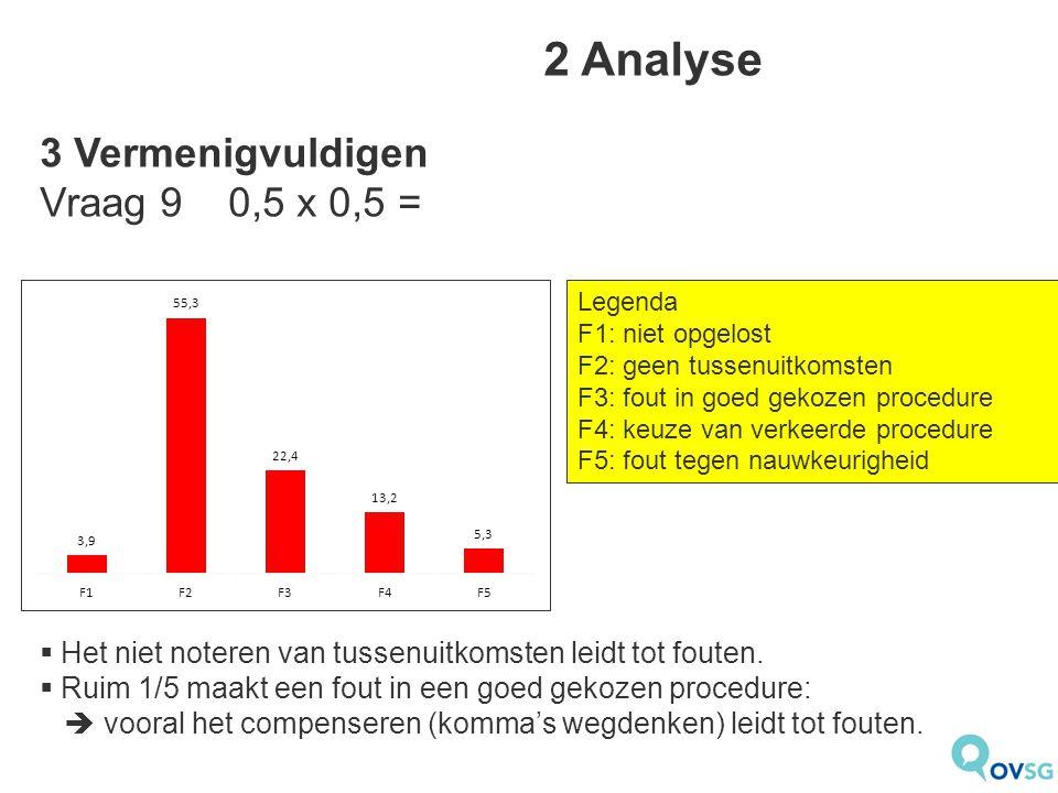 2 Analyse  Het niet noteren van tussenuitkomsten leidt tot fouten.  Ruim 1/5 maakt een fout in een goed gekozen procedure:  vooral het compenseren