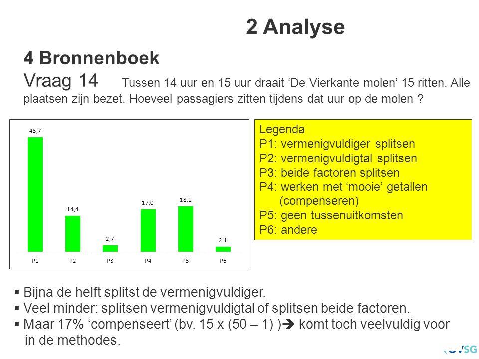 2 Analyse Legenda P1: vermenigvuldiger splitsen P2: vermenigvuldigtal splitsen P3: beide factoren splitsen P4: werken met 'mooie' getallen (compensere