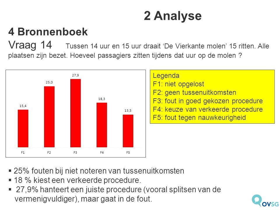  25% fouten bij niet noteren van tussenuitkomsten  18 % kiest een verkeerde procedure.  27,9% hanteert een juiste procedure (vooral splitsen van de