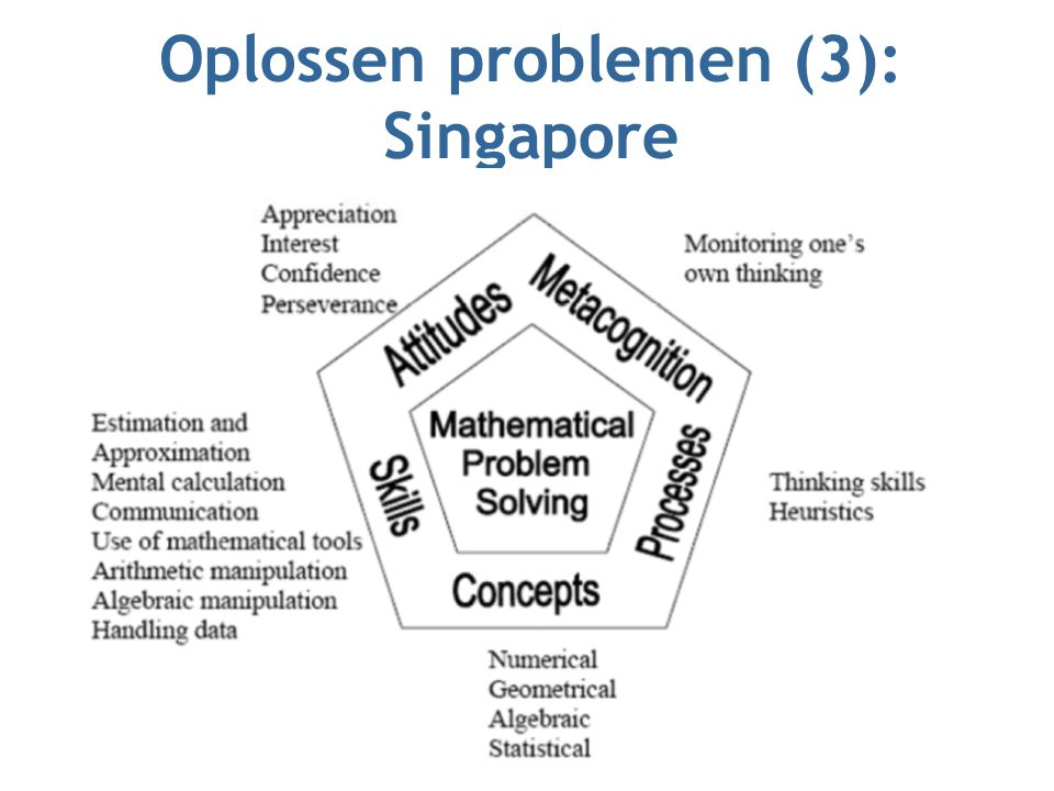 Oplossen problemen (3): Singapore