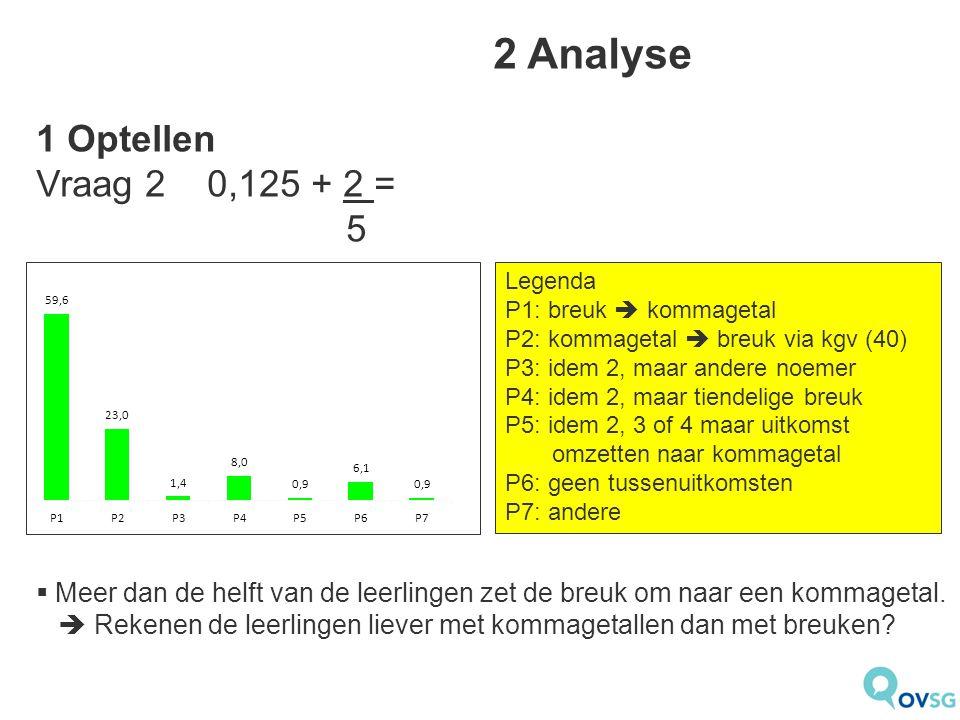 2 Analyse 1 Optellen Vraag 2 0,125 + 2 = 5 Legenda P1: breuk  kommagetal P2: kommagetal  breuk via kgv (40) P3: idem 2, maar andere noemer P4: idem 2, maar tiendelige breuk P5: idem 2, 3 of 4 maar uitkomst omzetten naar kommagetal P6: geen tussenuitkomsten P7: andere  Meer dan de helft van de leerlingen zet de breuk om naar een kommagetal.