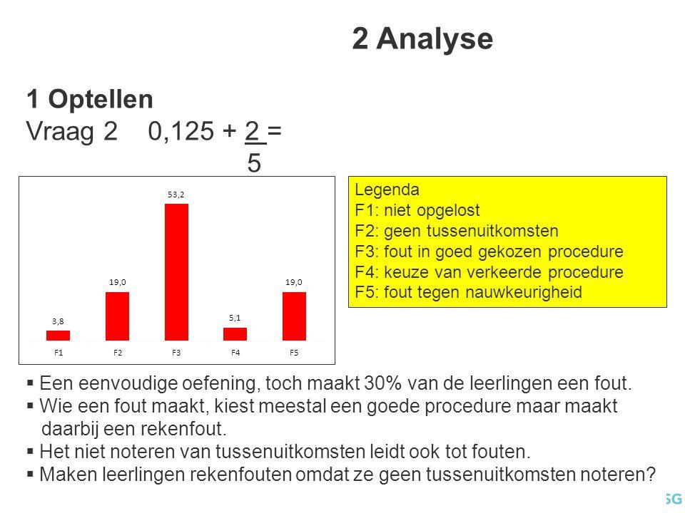 2 Analyse 1 Optellen Vraag 2 0,125 + 2 = 5 Legenda F1: niet opgelost F2: geen tussenuitkomsten F3: fout in goed gekozen procedure F4: keuze van verkeerde procedure F5: fout tegen nauwkeurigheid  Een eenvoudige oefening, toch maakt 30% van de leerlingen een fout.